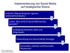 Social Media im Mittelstand: Implementierung auf strategischer und auf operativer Ebene
