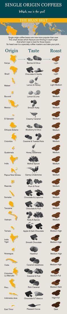 Infographie : l'origine des grains de café & leurs goûts. #coffeelovers