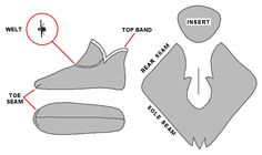 General construction and pattern of Moshchevaya Balka footwear. Inset shows welted seam construction.