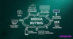 IQminds is the best media buying & planning agency in Dubai UAE. Get Connect to a suitable media channel to accomplish your business goals. Radio Advertising, Mobile Advertising, Advertising Services, Advertising Campaign, Marketing And Advertising, Digital Marketing, Marketing Branding, Corporate Design, Corporate Identity