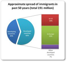 Global Issues - Immigration; Statistics, why people emigrate; problems related to immigration