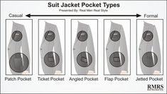 A patch pocket is more casual than an angled pocket, and a ticket pocket is definitely more casual than a jetted one.