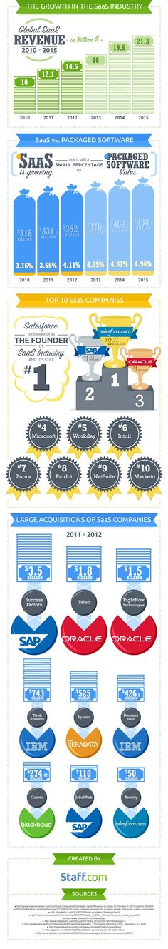 According to the information technology research firm Gartner, Software-as-a-Service (abbreviated SaaS) will continue to experience healthy growth through 2015, when worldwide revenue is projected to reach around $22 billion. We're fascinated by SaaS at Staff.com, probably because we have our own SaaS productTime Doctor. So we researched and ...
