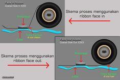 Istilah Face Out dan Face In pada printer Printer, Dan, Ribbon, Temple, Tape, Treadmills, Printers, Band, Ribbon Hair Bows