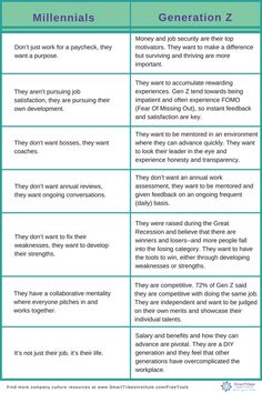 Chart comparing what Millennials and Generation Z want from work. Millennials Generation Z, No Experience Jobs, Intrinsic Motivation, How To Motivate Employees, My Generation, Centennial Generation, Job Security, Career Coach, Faith In Humanity