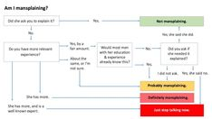 Kim Goodwin—the author of Designing for the Digital Age, as well as a consultant and executive—designed a flow chart to help her male colleagues understand whether or not the behavior they're exhibiting is mansplaining. Create A Chart, Branding, Assertiveness, To Tell, Workplace, Knowledge, Gender, Thoughts, Shit Happens
