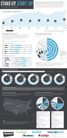 """This infographic explores the """"venture capitalist touch"""" and how venture capitalist use their money to help businesses grow. It provides data and grap"""