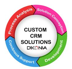 Want to Manage Your Customers Data Securely with a few Clicks Only? Contact Dikonia to Design a Custom CRM Tool for your business at genuine cost. We are available at www.dikonia.com Crm Tools, Web Design Company, Application Development, Solution, Management, Mobile Applications, How To Get, Relationship, Business