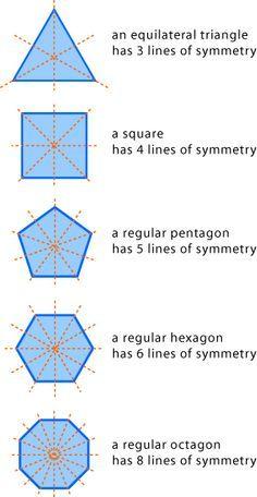 Matemática, espíritu y arte: Ejes de Simetría de Polígonos Regulares
