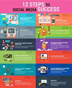 "SOCIAL MEDIA - ""12 steps to shape #socialmedia success Infographic"". #socialmedia #marketing"