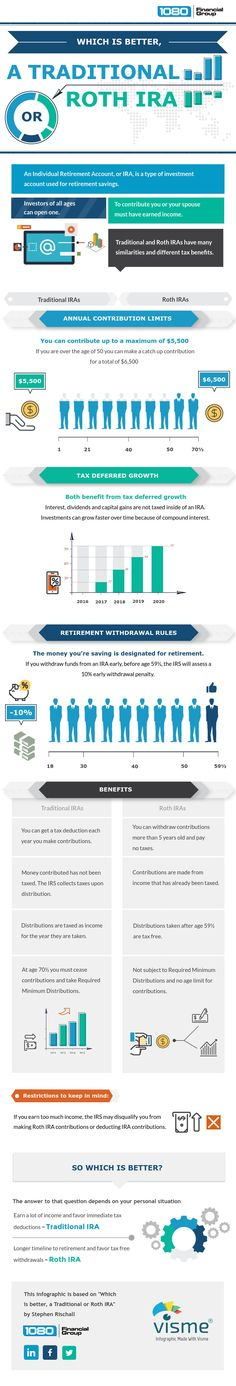 Which is better, a Traditional or Roth IRA? [Infographic]