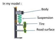 PTC Creo(Pro/E) Simple model of Suspension dynamics analysis - YouTube