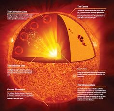 The anatomy of the Sun, including the inner core, which is the only place where fusion occurs. Image credit: NASA/Jenny Mottar.