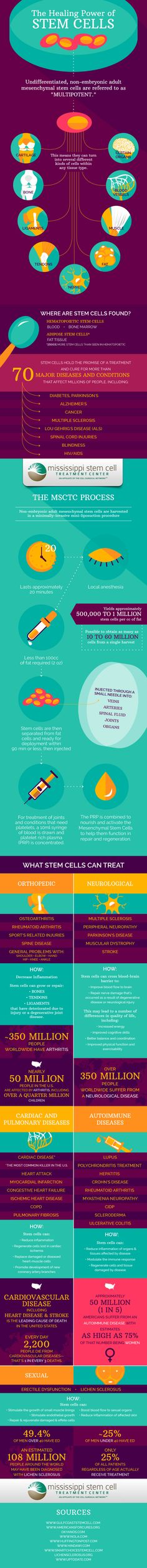 Stem cells are a rapidly emerging form of medical treatment. Learn more about stem cell research and stem cell treatment in this highly informative infographic.