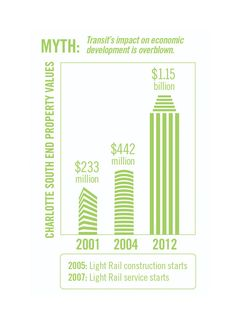 Transit means big money for the economy.