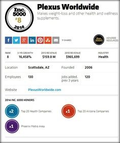 2014 Inc 5000 List of Fastest Growing Private Companies in the United States.   Couldn't have made this list without our Ambassadors dedication, motivation, and hard work!