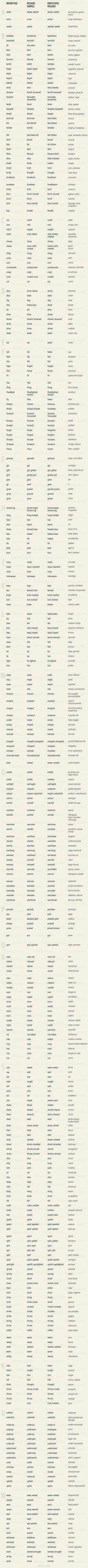 Lista completa deverbos irregulares del idioma inglés                                                                                                                                                     Más