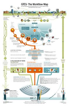 The David Allen Company: The GTD Workflow Map
