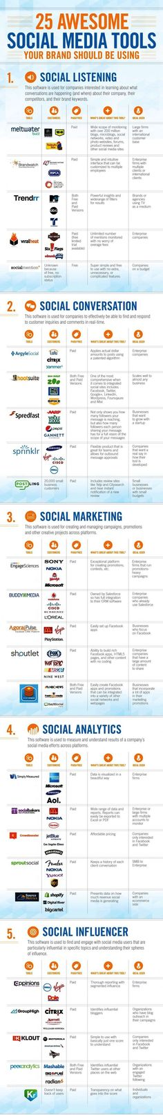 25 Awesome Social Media Tools - great infograhic highlighting valuable social listening, conversation, marketing, analytics, and influencer tools. Inbound Marketing, Social Marketing, Marketing Digital, Marketing Trends, Marketing En Internet, Marketing Online, Marketing Technology, Marketing Tools, Content Marketing