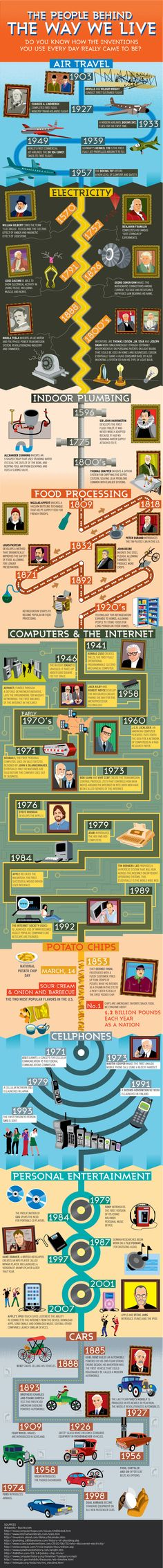 Great innovators and what they gave us.