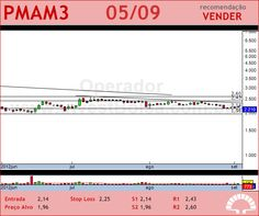 PARANAPANEMA - PMAM3 - 05/09/2012 #PMAM3 #analises #bovespa