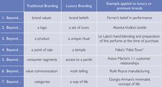Designing Luxury Experience | The European Business Review