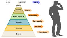 Figura 1 Niveles lógicos de organización en todo sistema. Fuente ...
