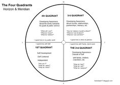 I'm going to talk about the four quadrants of the astrological wheel as an alternative to using common house systems. If you're a newbie ...