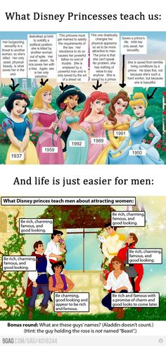lol.... And the guys: Top to bottom on left: Prince Eric, only ever known as: The Prince and Aladdin. Top to bottom on Right: Prince Charming, Prince Philip and Prince Adam.  And they've not added in other info, which would change the view of women and men.