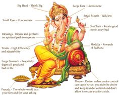 Ganesha is widely revered as the remover of obstacles, the patron of arts and sciences and the deva of intellect and wisdom. As the god of beginnings, he is honoured at the start of rituals and ceremonies (Hindu). Ganesha is also invoked as patron of letters and learning during writing sessions. (...)