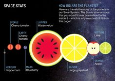 Relative size of the solar system, in fruit