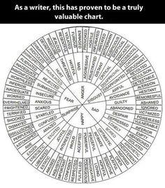 Chart of wonderful words | WeAreTeachers