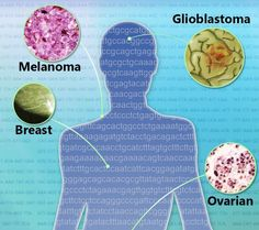 What Is Cancer? Cancer is not just one disease but many diseases. An overview: http://1.usa.gov/1tTaxwS