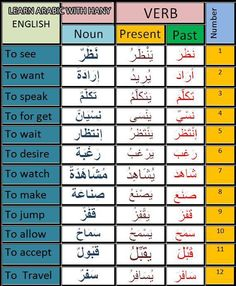 (Fabienne) Arabic MSA Arabic Verbs, Arabic Sentences, Quran Arabic, Arabic Alphabet Chart, Spoken Arabic, Arabic Lessons, Learn Quran, Grammar Lessons, English Language Learning