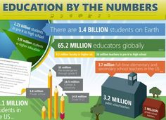 Education by the numbers. #infographic