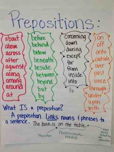 Anchor Chart for prepositions and description of prepositional phrases. ignore the colors since prepositions are blue but these are in abc order. Teaching Grammar, Grammar Activities, Teaching English, English Grammar, English Language, Language Arts, English Homework, Kids English, English English