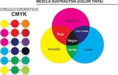 circulo cromatico - Buscar con Google