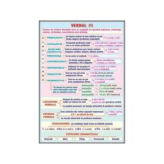 Verbul (1) / Vocabularul (Lexicul) Learn English, Cami, Parenting, Learning, School, Children, Learning English, Young Children, Boys