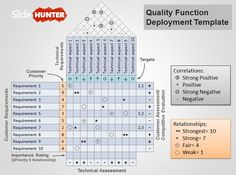 Quality Function Deployment Template - get more free templates at SlideHunter