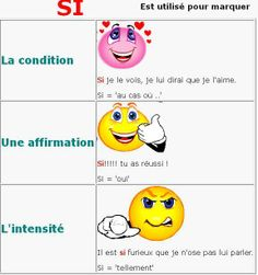 """Usage of """"si"""" Grammar Tips, Grammar Lessons, French Teacher, Teaching French, French Grammar, French Resources, Laugh A Lot, Classroom Posters, Learn French"""