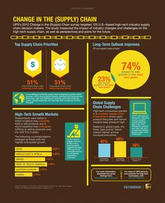 Infographic: UPSs 2012 Change in the (Supply) Chain Survey | Fast Company