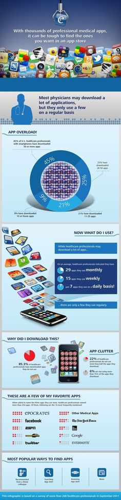 Healthcare Social Media / 45% of US doctors with smartphones have downloaded 50 apps #Infographic #hcsm #hcmktg