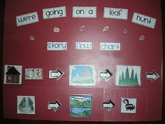 """Story Flow Map for """"We're Going on a Leaf Hunt"""""""