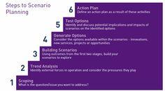 scenario planning - Recherche Google