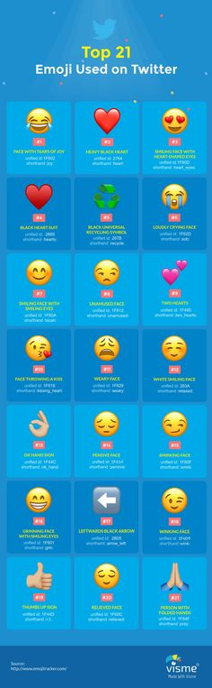 One of the most important marketing trends in 2017 was emoji marketing. It is safe to say that the same will be true for 2018. It doesn't look like it will die down anytime soon. In fact, it has reached ...