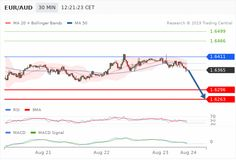 GBP/JPY - Currency exchange rate forecast the downside prevails as long as is resistance - Libertex Forex Day Trader, Bollinger Bands, Forex Trading Signals, Exchange Rate, Aud, Signs