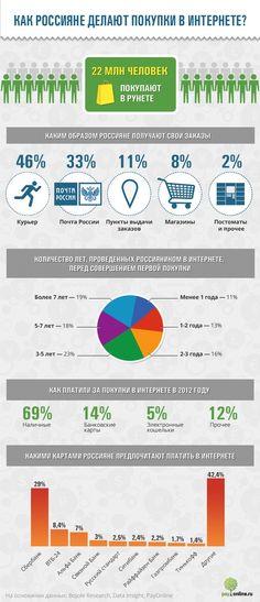 Как россияне совершают покупки в интернете