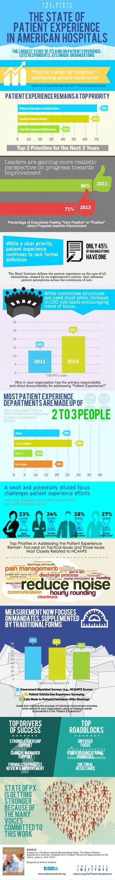 State of #PatientExperience, The Beryl Institute
