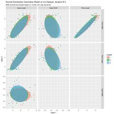Exploring Data with Generative Clustering