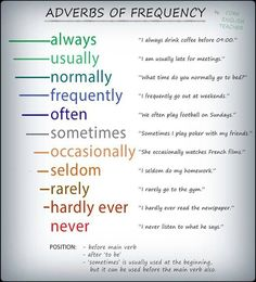 EwR.Vocabulary Poster #English More Adverbs of Frequency -         Repinned by Chesapeake College Adult Ed. We offer free classes on the Eastern Shore of MD to help you earn your GED - H.S. Diploma or Learn English (ESL) .   For GED classes contact Danielle Thomas 410-829-6043 mailto:dthomas@chesapeake.edu  For ESL classes contact Karen Luceti - 410-443-1163  mailto:Kluceti@chesapeake.edu .  http://www.chesapeake.edu